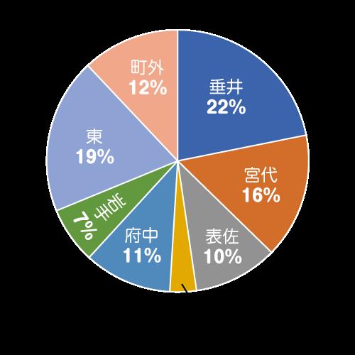 区分別会員構成グラフ
